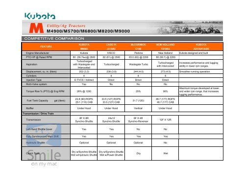 Kubota Tractors M Series Deluxe Utility M9000 Comparison