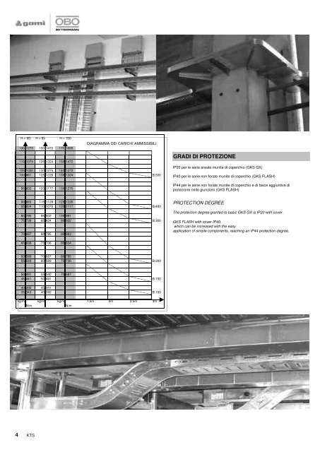 sistemi di fissaggio - OBO Bettermann