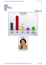 Wahlergebnis Ratswahl 2009 Wahlbezirk 13 Rita Blume