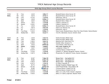 Ymca - Dive recorder results ...