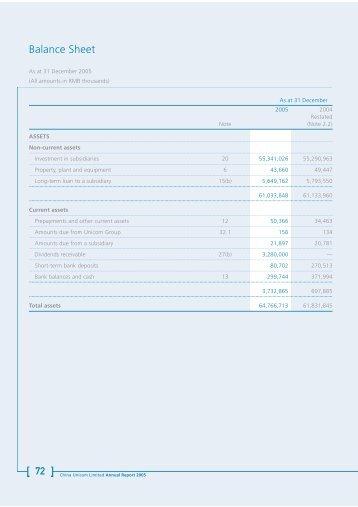 Balance Sheet - China Unicom