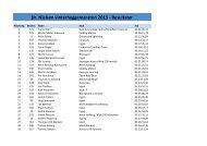 Dr. Nielsen vinterhyggemaraton 2013 - Resultater - Ove Schneider´s ...