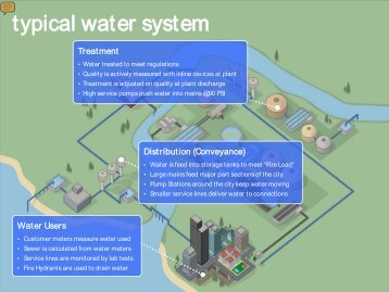 solutions to water infrastructure repair - Water Innovations Alliance