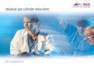 Medical gas cylinder data chart - BOC Healthcare