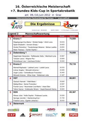 Siegerlist Mannschaft Jugend 2e.pdf - ATG