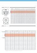 Ventilazione Industriale - Vortice - Page 7