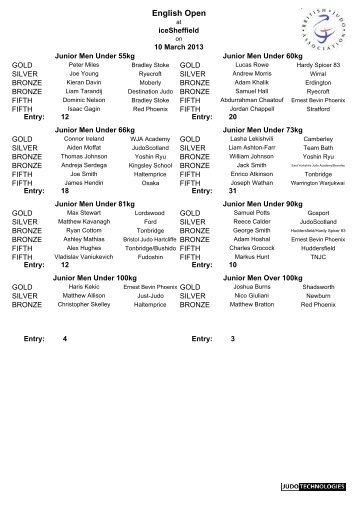 English Open 2013 results - British Judo Association