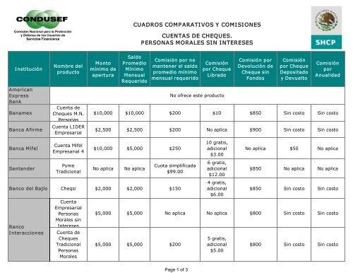 Cuadros Comparativos Y Comisiones Cuentas De Cheques Condusef