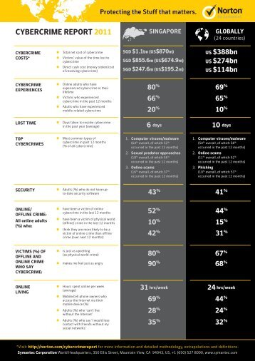 CYBERCRIME REPORT 2011 - Norton