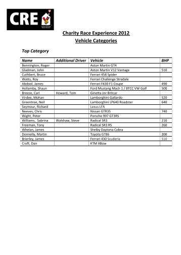 Accepted Drivers List - Charity Race Experience Snetterton