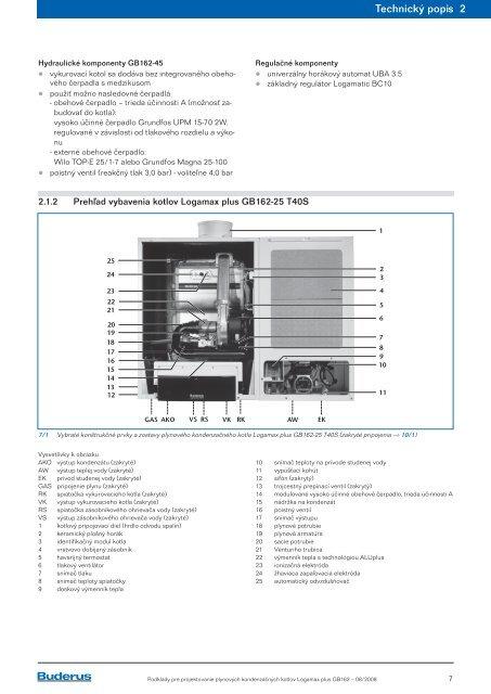 Plynové kondenzačné kotly Logamax plus GB162 s ... - Buderus