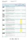 Gewindebohrer metrisch-fein Taps metric fine - Seite 7