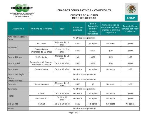 Cuadros Comparativos Y Comisiones Cuentas De Ahorro Condusef