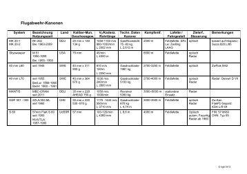 Übersicht technische Daten Flugabwehrwaffensysteme