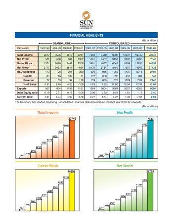 Standalone Financial Statement - Sun Pharma