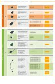 HARTING PushPull Selection Guide - Seite 6