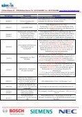 Βασική Παραμετροποίηση Τηλεφωνικού κέντρου NEC Xn-120 - Page 6