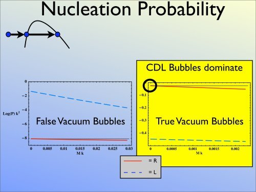 Bubble Nucleation and Eternal Inflation - cosmo 06