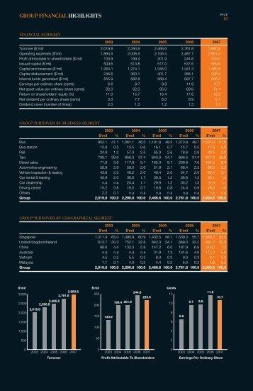 GROUP FINANCIAL HIGHLIGHTS - DelGro