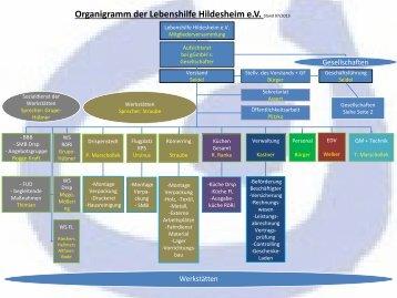 Organigramm der Lebenshilfe Hildesheim e.V. Stand 07/2013