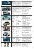 Liste käuflicher Elektroautos - solar+mobil+net - Seite 7