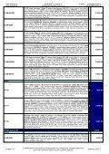 IP kamery TRUEN, ZAVIO a LG - Eurosat CS - Page 2