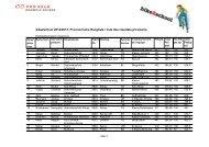 Provisorische Punkterangliste - Bike2school
