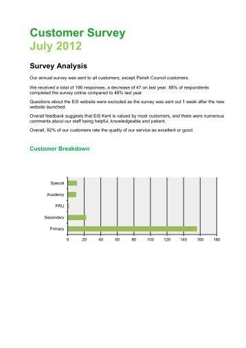 Veiw the full survey results. - EiS Kent