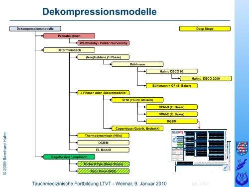 Deepstops - LTVT