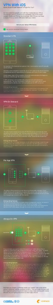 VPN with iOS