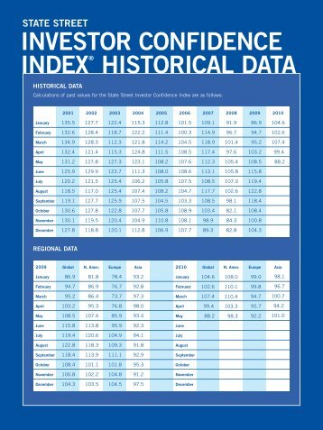 Historical Data (ENG) - State Street