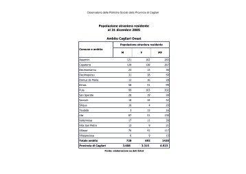 Immigrati Cagliari Ovest anno 2005 - Sociale - Provincia di Cagliari