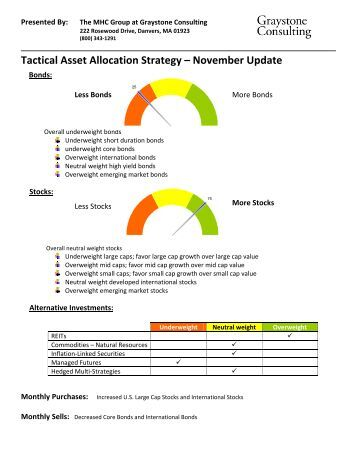 Global investment committee tactical asset allocation