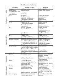 Checkliste zum Monitoring