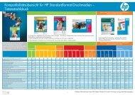 Kompatibilitätsübersicht für HP Standardformat ... - OpenStorage AG