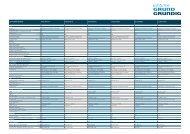 Manuall pdf Grundig Vision 2 16-2930 T - Onyougo.
