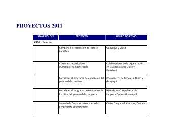 PROYECTOS 2011 - Diners Club del Ecuador