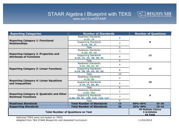 Staar and staar modified grade 7 reading blueprint with teks hs blueprints with teks malvernweather Images
