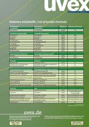Schadstoffverbotsliste der uvex Gruppe (PDF) - UVEX SAFETY