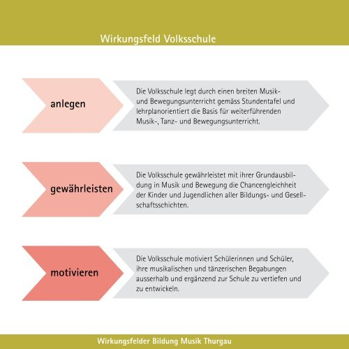 Bildung Musik Thurgau - Musikschulen Thurgau