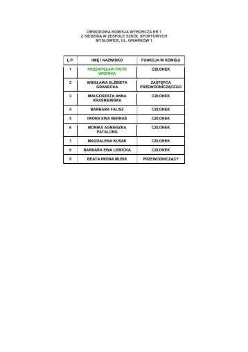 Składy obwodowych komisji wyborczych z uwzględnieniem funkcji