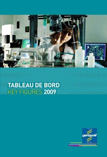 Chiffres clés / Key figures 2009 - Genopole