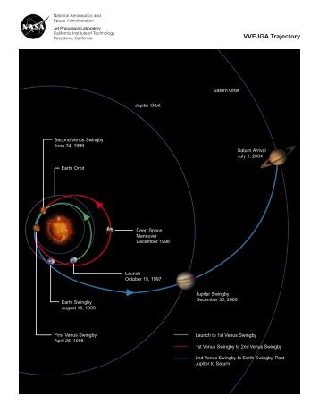 VVEJGA Trajectory - Cassini - NASA