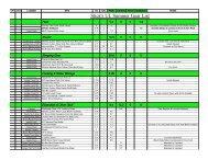 Stick's UL Summer Gear List - Backpacking Light