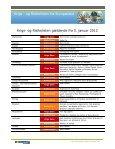og Risikolisten opdateret den 5. januar 2012 - Top Rejser - Page 4