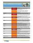 og Risikolisten opdateret den 5. januar 2012 - Top Rejser - Page 5