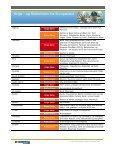 og Risikolisten opdateret den 5. januar 2012 - Top Rejser - Page 6
