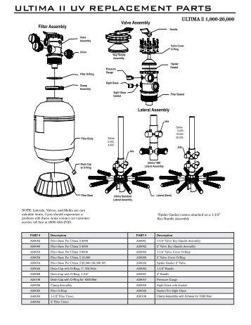 Service Parts List ULTIMA 53 WITH ADVANCEt