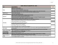 CHAIR CHECKLIST (ANSI/HFES 100 - 2007)