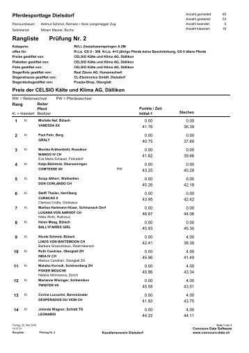 Prüfung Nr. 2 Rangliste - KVD-Kavallerieverein Dielsdorf